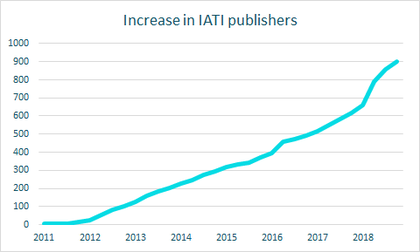 900 publishers