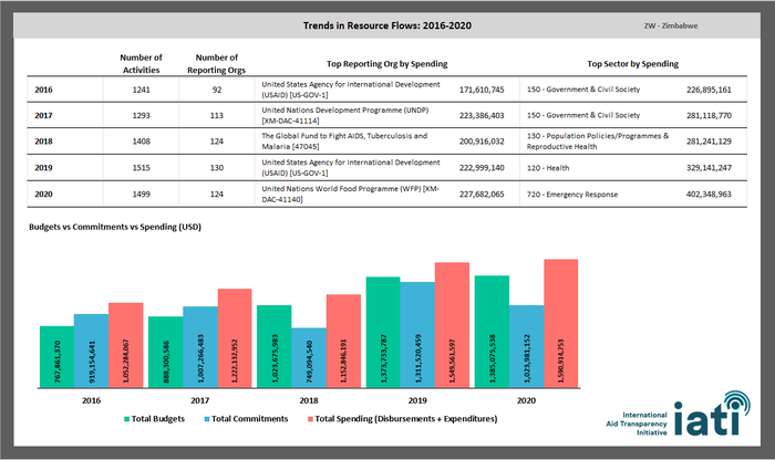 Country Development Finance Data Excel analysis dashboard.png