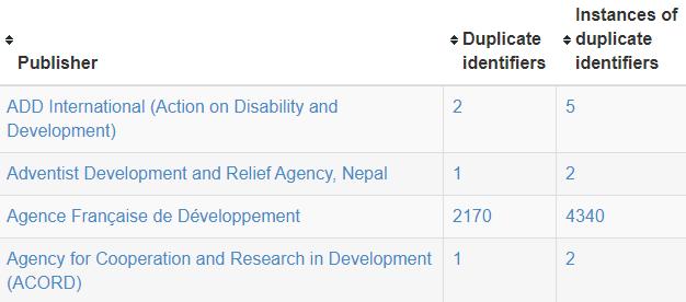 Dashboard - duplicate identifiers.PNG
