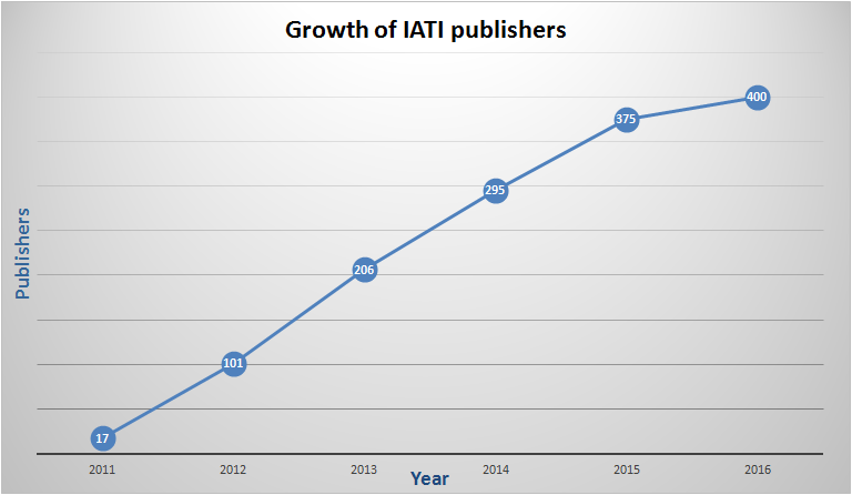 Growth in publishers