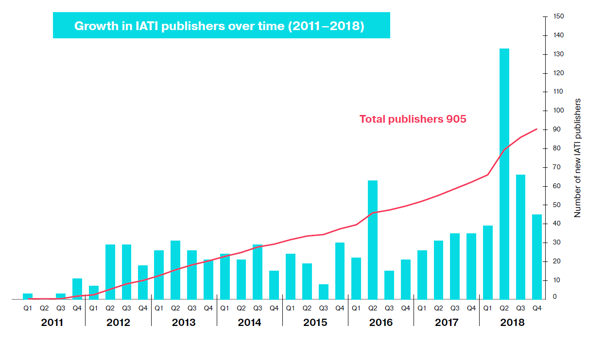 Growth in publishers over time Annual Report 2018