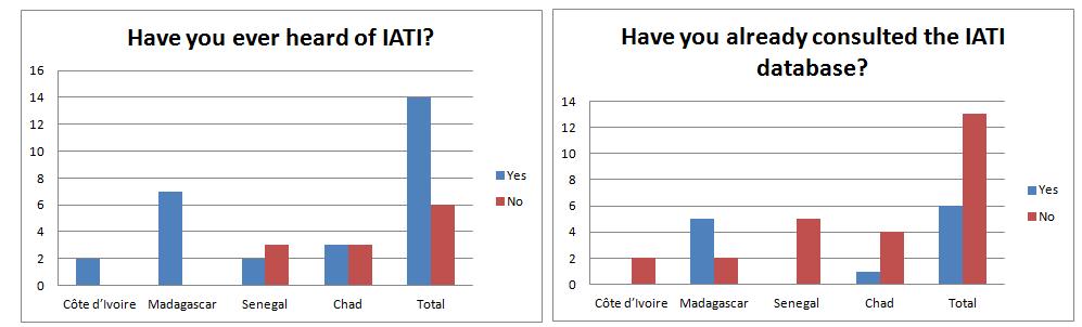 Have you ever heard of IATI
