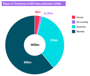 Timeliness of IATI data