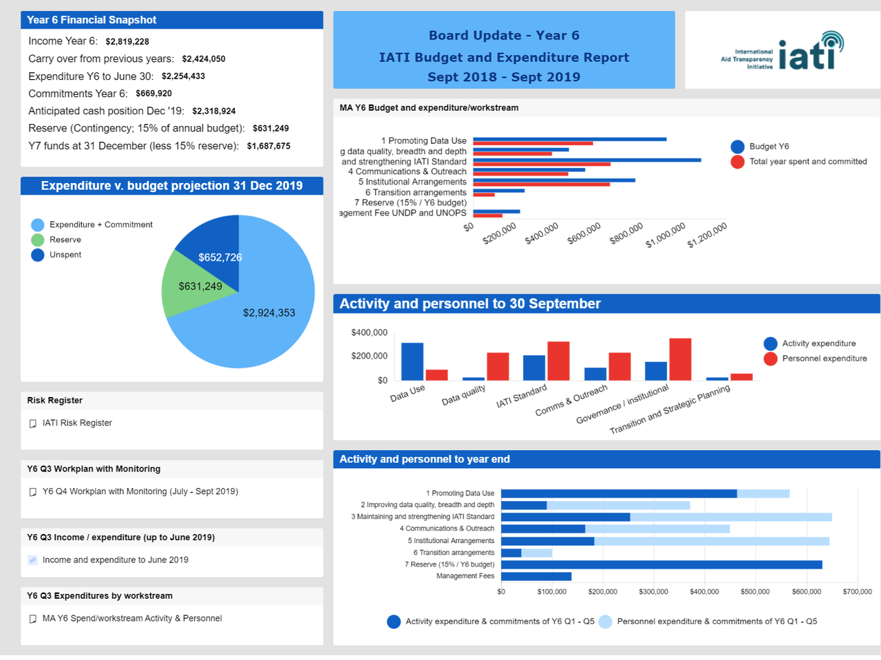 IATI Workplan and Budget Dashboard update Y6