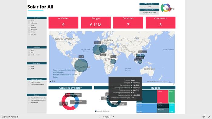 IATI Insights dashboard