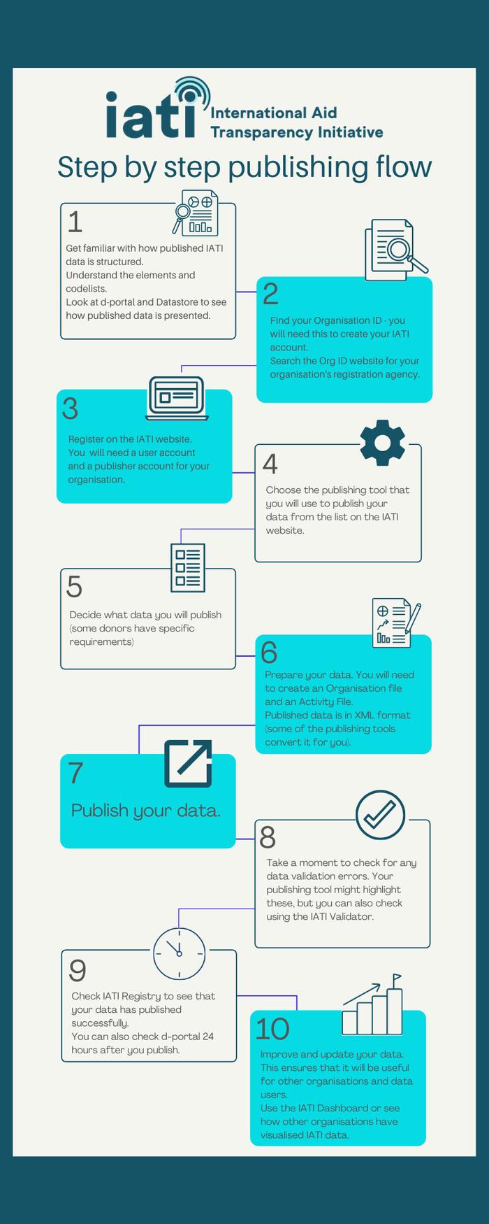 IATI Publishing Infographic