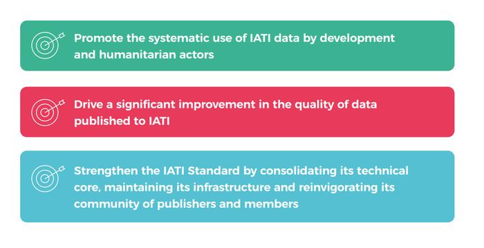 IATI Strategic Plan 2020-25 objectives AR 2020.png