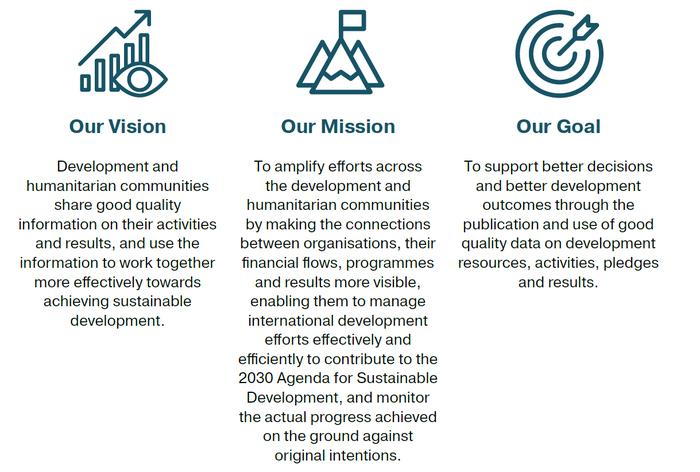 IATI vision mission goal Strategic Plan 2020-25