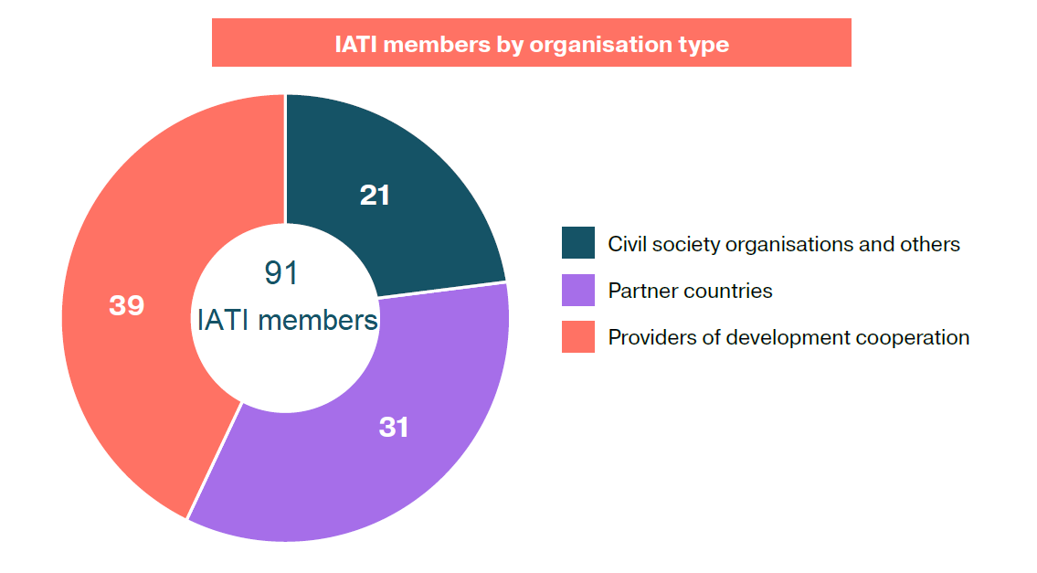 IATI members org type Annual Report 2018