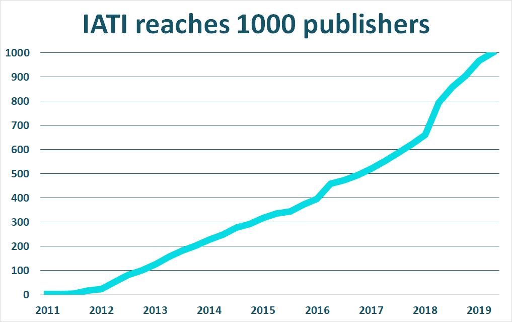 IATI reaches 1000 publishers