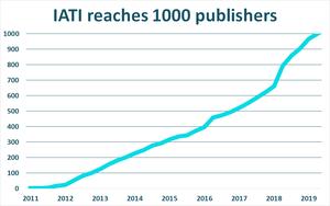 IATI reaches 1000 publishers