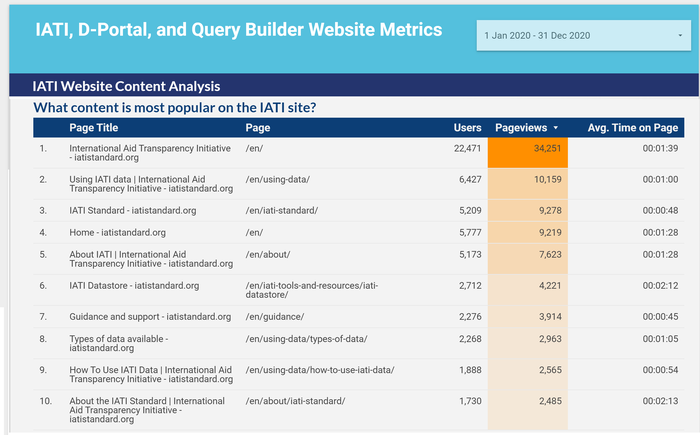 IATI web usage dashboard.png