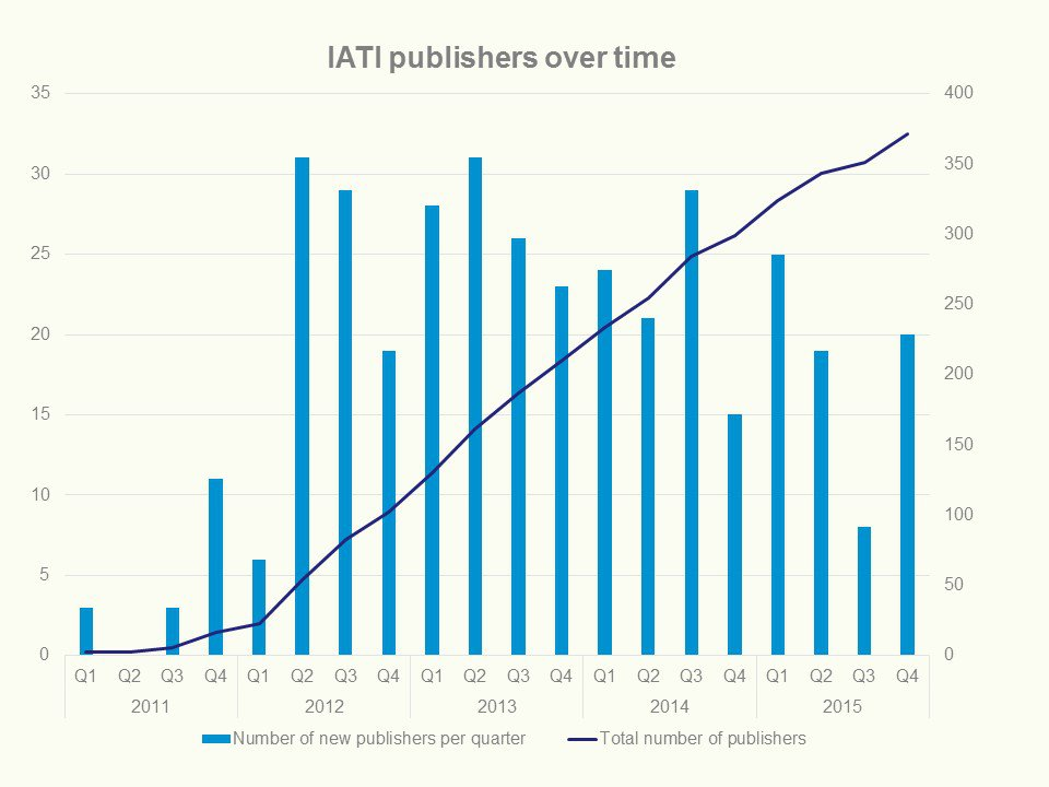 Publishers over time