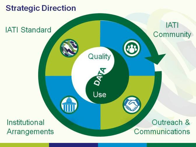 Strategic Direction slide
