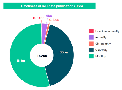 Timeliness of IATI data Annual Report 2018
