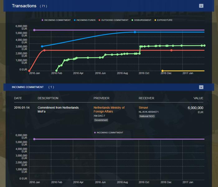 d-portal transaction graphs