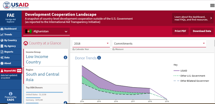 USAID Development Cooperation Landscape portal