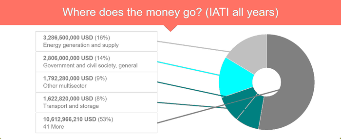 Where does the money go d-portal 1.org.png