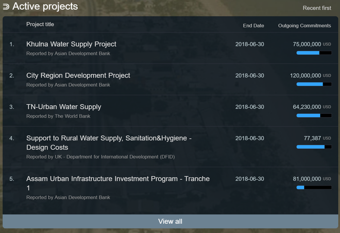 Basic drinking water activities from d-portal.org