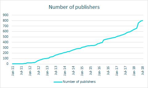 800 publishers graph